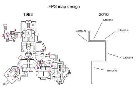 Map Design Over Time