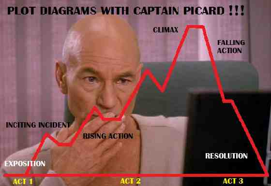 Plot Diagram Captain Picard Star Trek